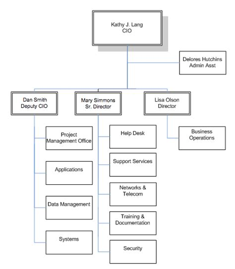 help desk organizational structure organizational chart it services marquette