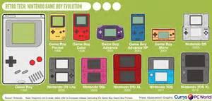 Game boy viel hat sich in den 25 jahren nicht getan in sachen design