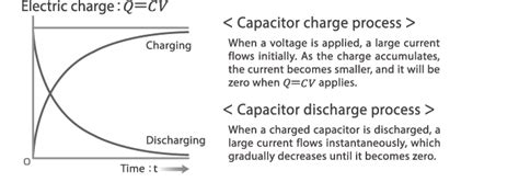 capacitor inductor discharge capacitors part 1 the basics of capacitors electronics abc tdk techno magazine tdk global