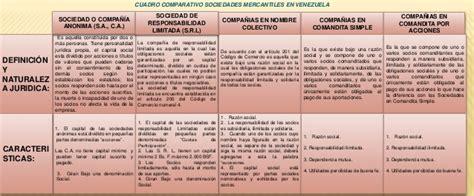 tipos de sociedades mercantiles cuadro comparativo cuadro comparativo tipos de sociedades mercantiles