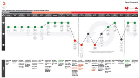 design thinking journey map what makes a customer journey map much more powerful than