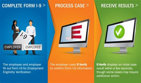 printable e verify poster how e verify works uscis