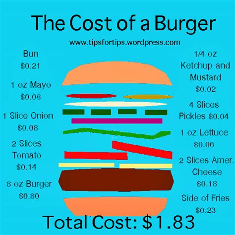 food cost restaurant balance sheet the manager s office