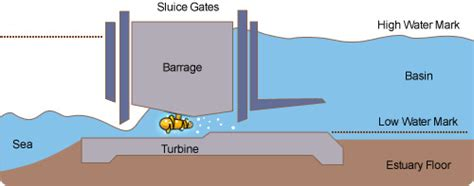 tidal barrage diagram tidal barrages www pixshark images galleries with