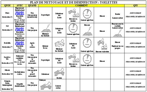 plan de nettoyage et de desinfection cuisine 28 images