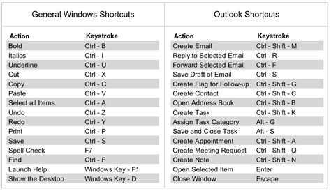 Shortcut Keyboards Make Working With Complicated Software Much More Efficient by Keyboard Shortcuts