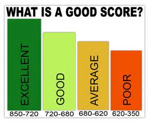 What S The House Number What Is A Credit Score