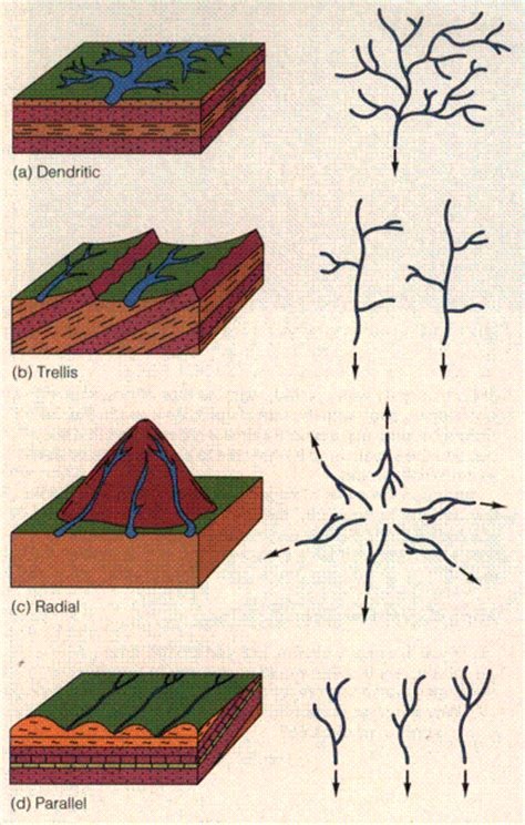 drainage pattern and types map of drainage patterns perfiles pinterest