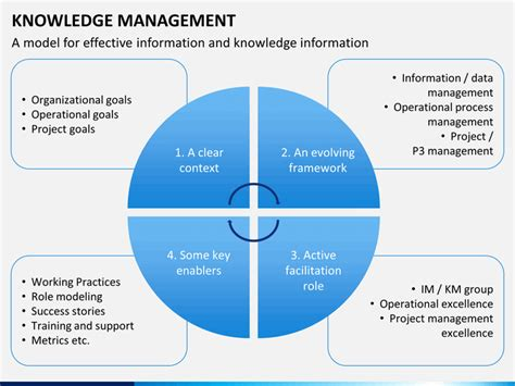ppt templates for knowledge management knowledge management powerpoint template sketchbubble