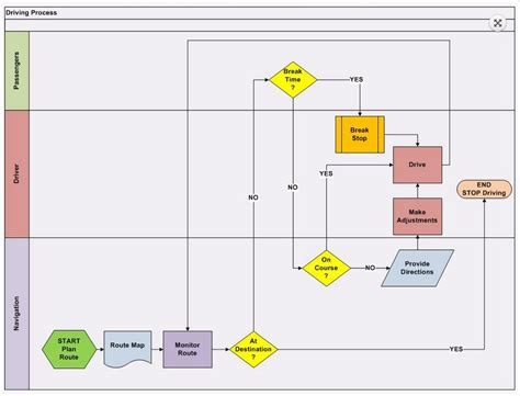 process picture map what are swim process maps