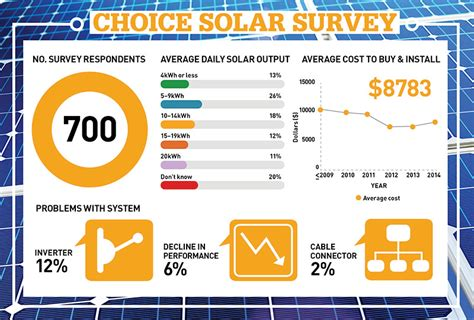 solar panel survey choice members review solar panels inverters and installers energy saving