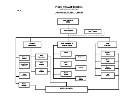 best photos of school organizational chart template