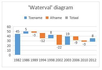 tutorial excel grafieken maak een waterval grafiek in excel 2016