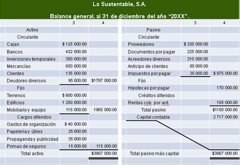 de balance general contabilidad balance general pr 225 cticas contabilidad
