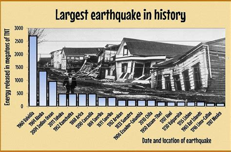 earthquake records famous earthquakes in history