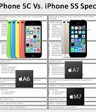 Image result for iphone 5c specs vs 5s
