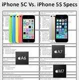 Image result for iphone 5c specification