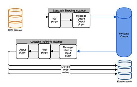 output to elasticsearch in logstash deploying and scaling logstash logstash reference 5 0