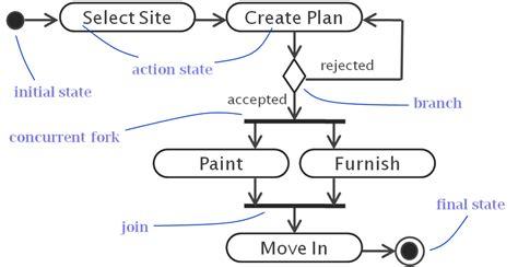 activity diagram in uml uml activity diagram