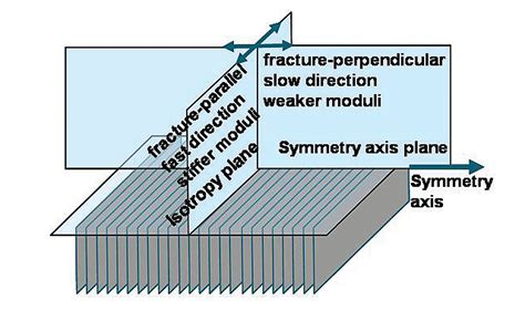 difference between vertical and horizontal layers difference between vertical and horizontal layers