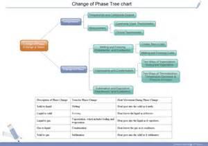 nice tree charts to make physics easier