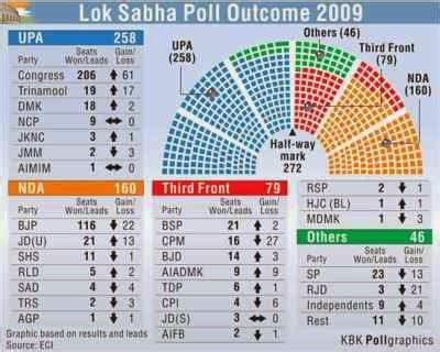 total number of lok sabha seats kmhouseindia number of contestants for lok sabh seats on