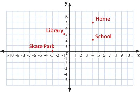 the coordinate plane ck 12 foundation