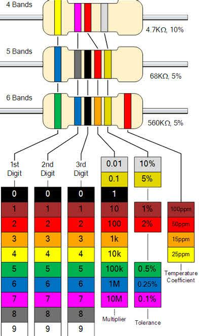 shapes and colors band different types of resistors and color coding in