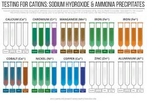what is the color of sodium compound interest testing for cations sodium hydroxide