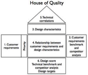 langkah membuat qfd gambar quality function deployment gambar rumah kualitas