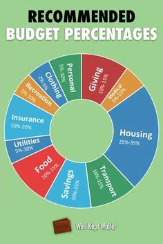 what percentage of income should be spent on housing what percent of of your income should be spent on rent