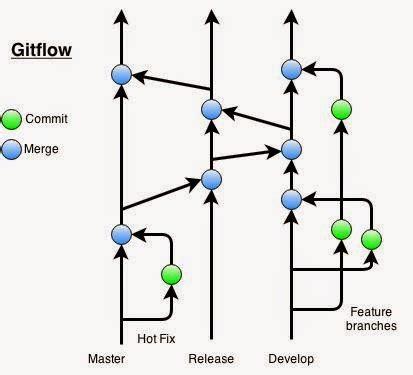 git web development workflow git workflows that work end point