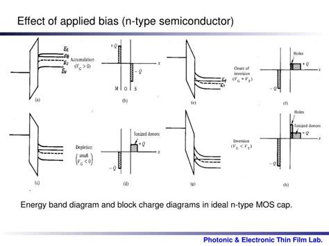 energy band diagram of ideal mos capacitor ppt electrochemical capacitance voltage and photovoltage spectroscopy powerpoint presentation