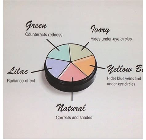 different concealer colors what are they for like and