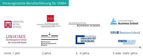 Executive Mba Versus Mba by Executive Mba 220 Berblick Alle Studieng 228 Nge