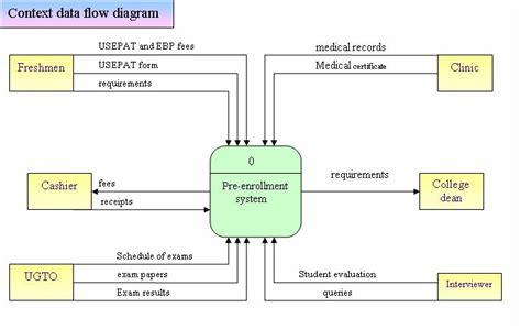 context level data flow diagram context level data flow diagram context free engine