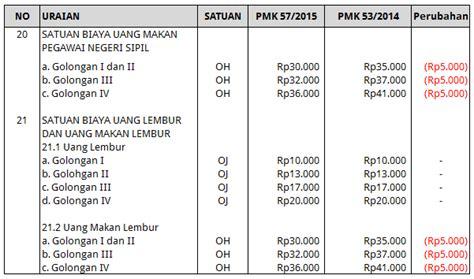 format rincian gaji pns revisi uang makan pns 2015 remunerasi pns