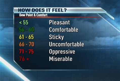 humidity comfort level outdoor news 8 weather blog dew point the best indicator of comfort