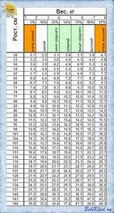 мальчики таблица роста и веса