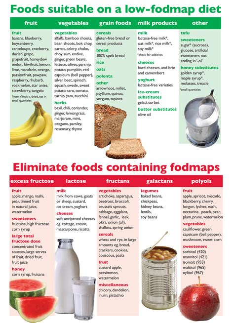 food diet comparison chart of and bad fodmaps foods low fodmaps diet resources recipes