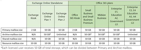 Office 365 Limits Microsoft Office 365 Exchange Mailbox Sizes Are