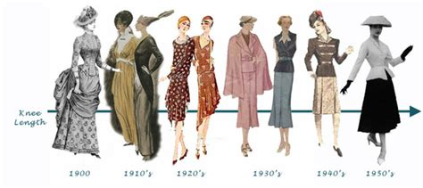 fashion design history fashion through the years timeline timetoast timelines