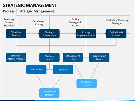 Management Strategic 5 In 1 5 strategic management powerpoint template sketchbubble