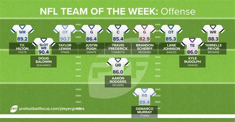 smart football the nfl offense what is it why does best player at every position in nfl week 3 fantasy