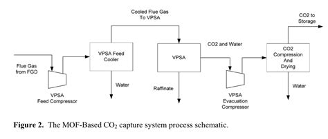 pressure swing adsorption co2 process design vpsa mofs and post combustion capture