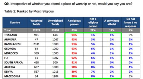 atheism kills the dangers of a world without god ã and cause for books global survey finds 63 of world s population is religious