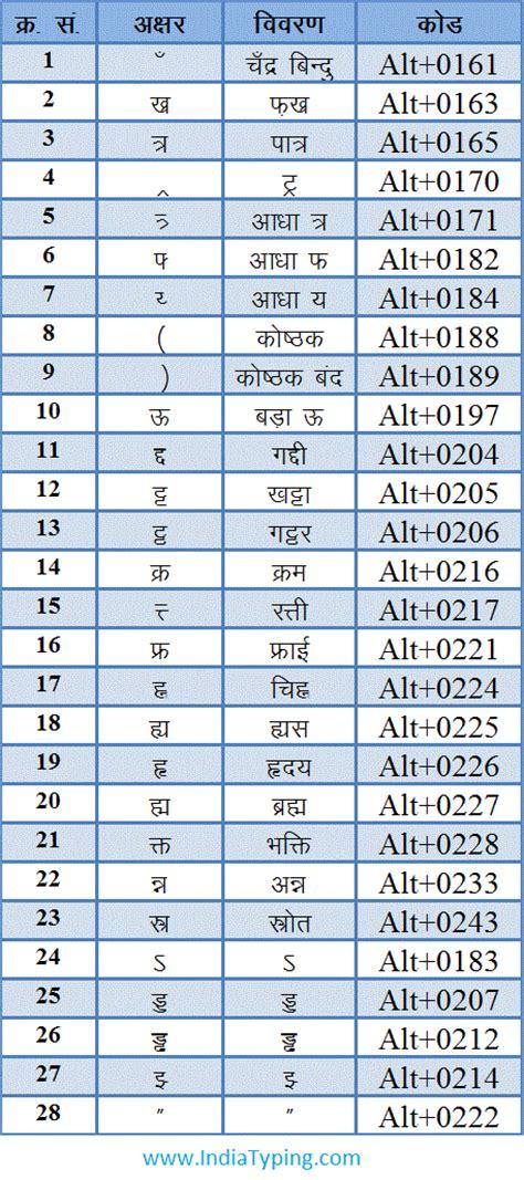 Keyboard Layout Codes List   jeetender nath hindi keyboard layout and hindi special