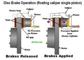 Drum Brake System Components And Operation Brake Calipers