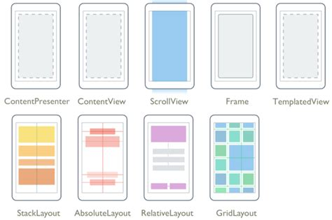 layout types xamarin forms layouts xamarin