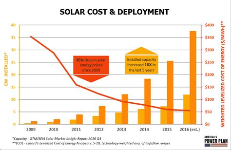 cost of solar power wind and solar are our cheapest electricity sources now